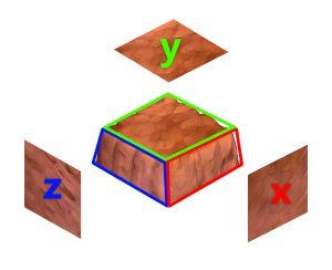 Метод трипланарной проекции