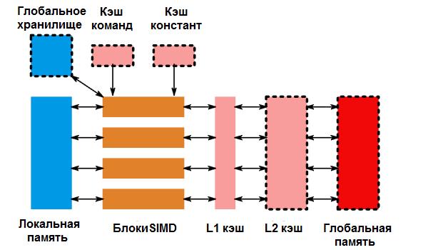 схемы вычислительного блока AMD SGN