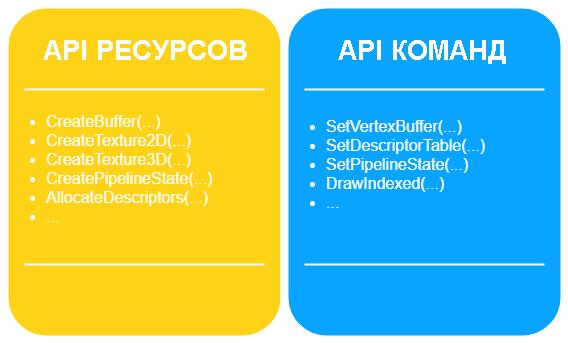 компоненты графического API