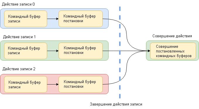 модель защиты команд в потоках которые выполняет графический движок