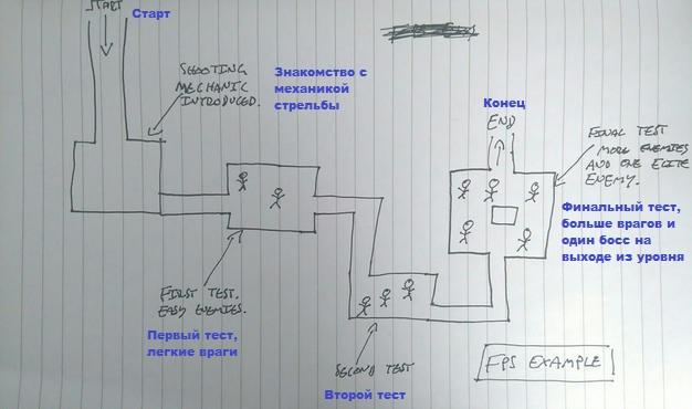 обучение механике через дизайн уровня