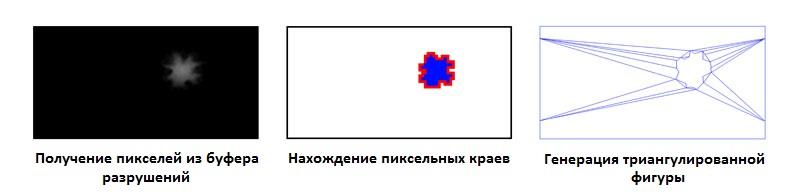 Обработка информации после столкновения