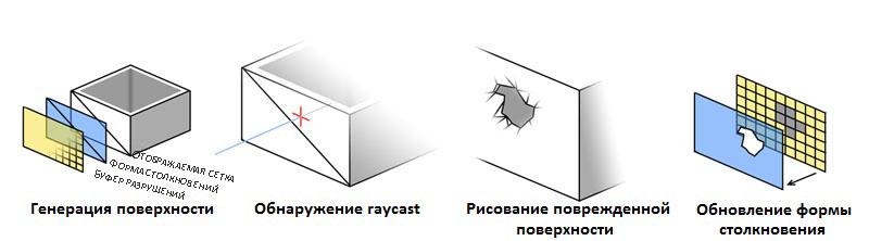 Этапы и инструменты, которыми рисуется разрушение в стене
