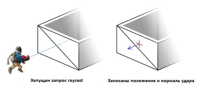 Проверка raycast