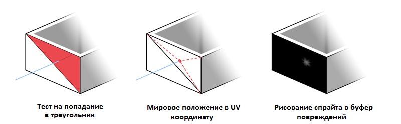 Разрушение происходит в одном из треугольников плоскости