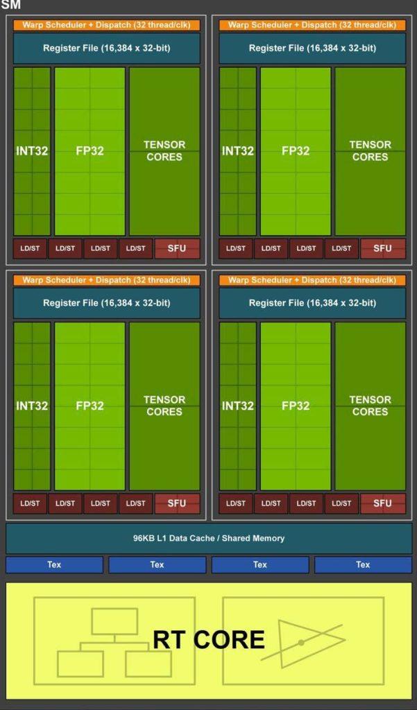 Графический процессор Nvidia с архитектурой Turing SM